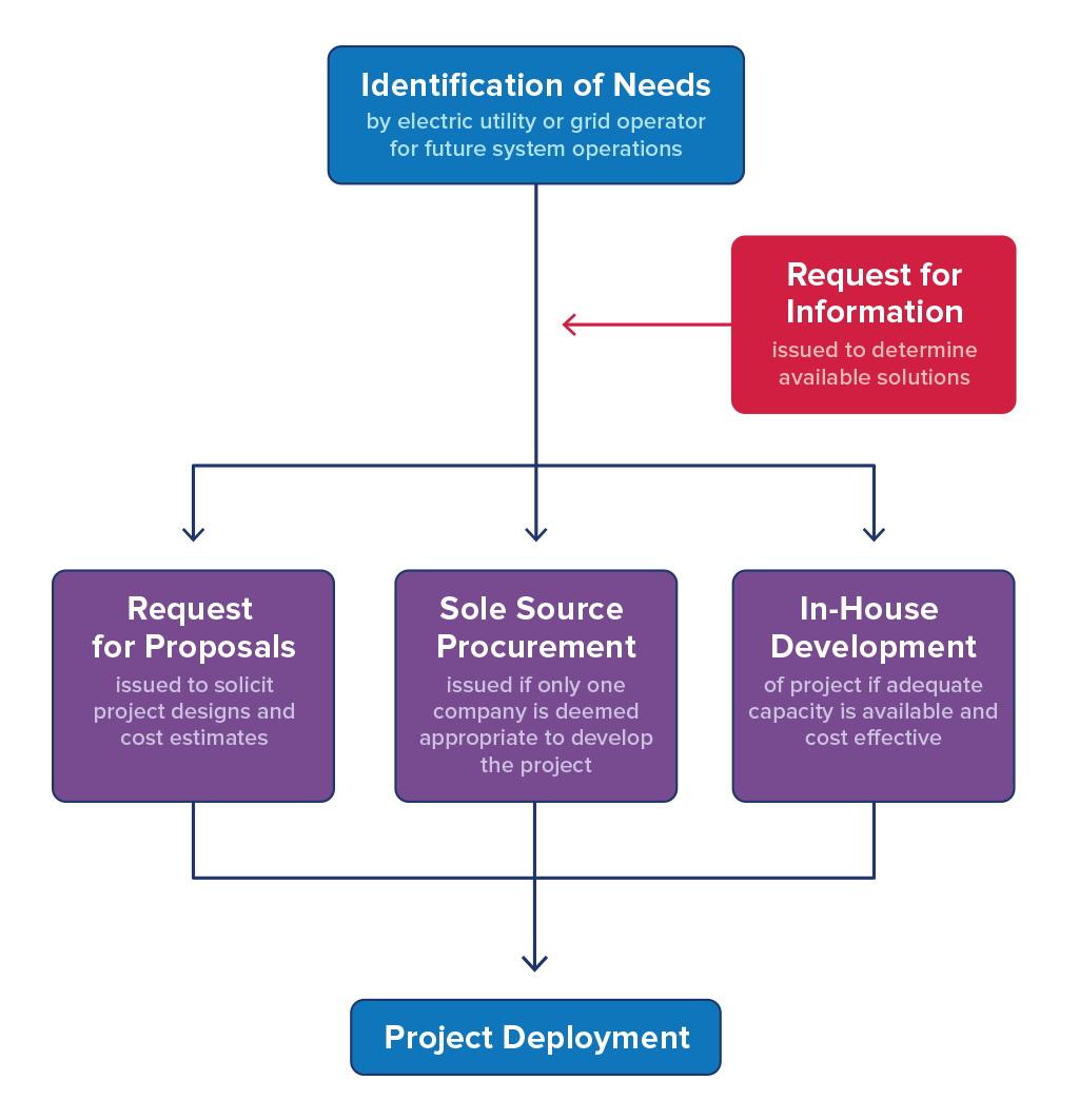 Procurement flow chart