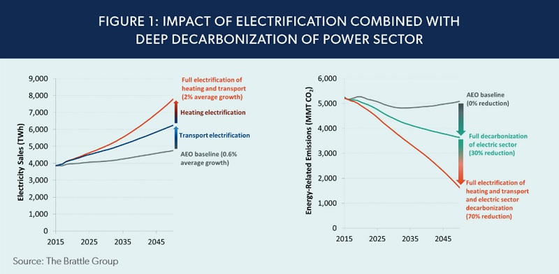 Electrification graph from The Brattle Group's 2018 report
