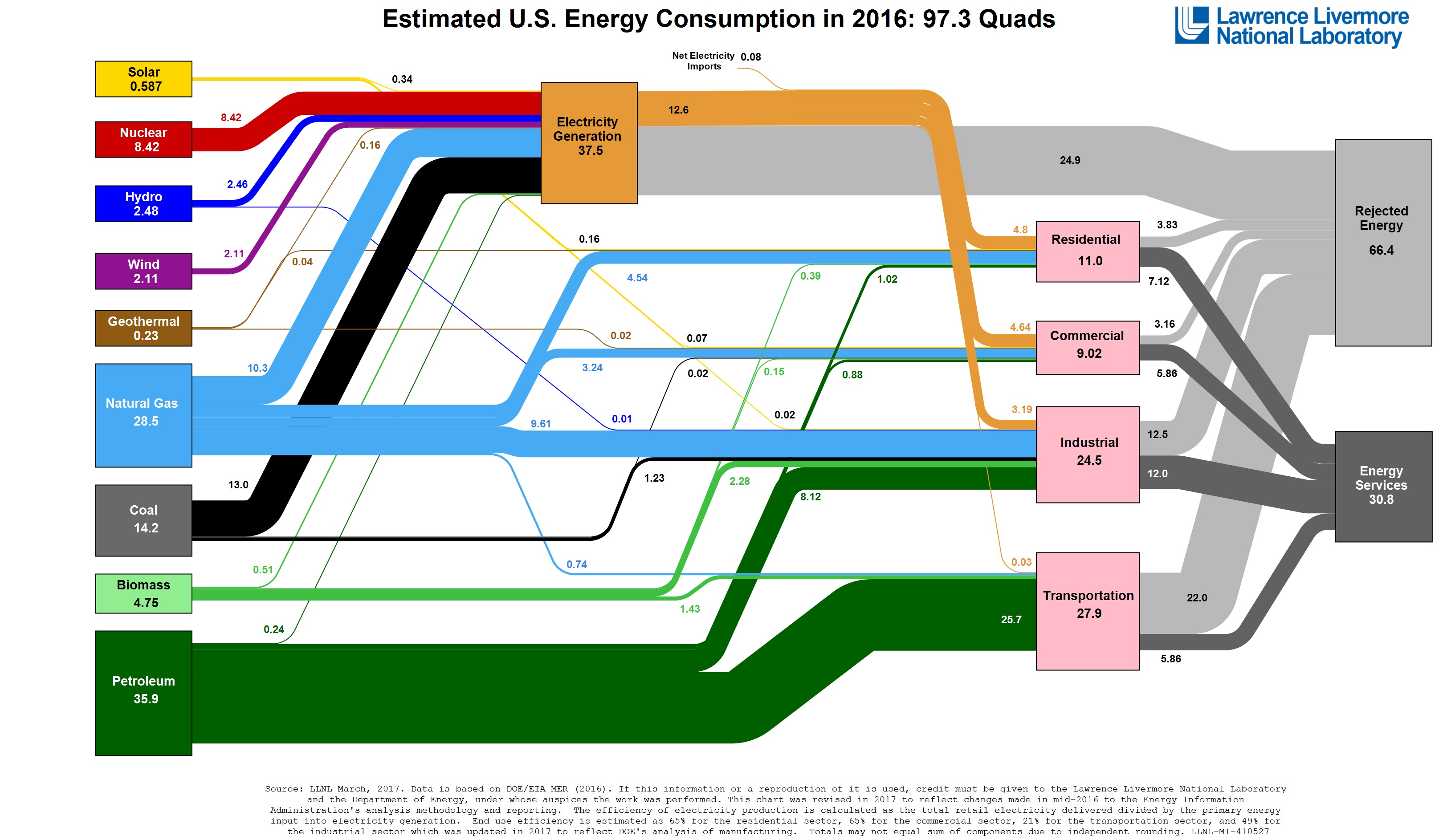 Estimated energy consumption in the United States in 2016