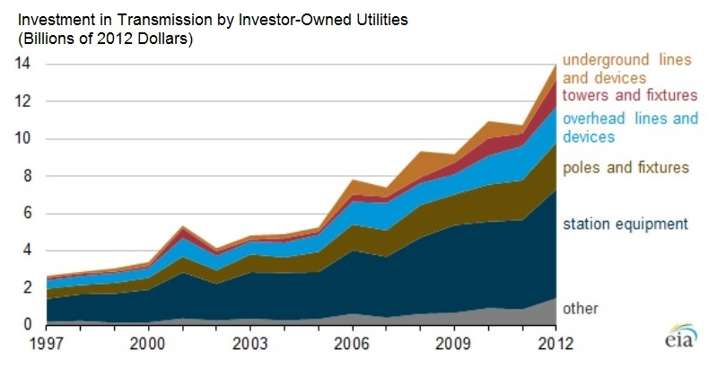 FERC chart of US transmission investment