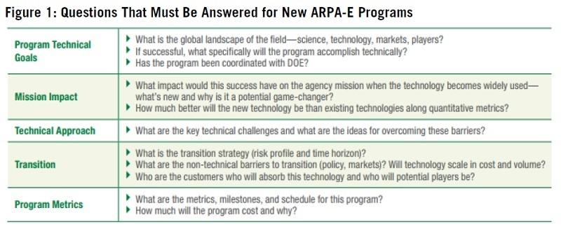 Requirements for ARPA-E programs