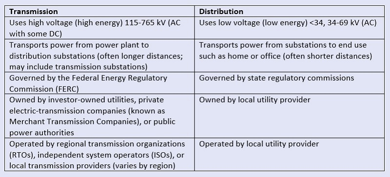 Transmission and distribution system information