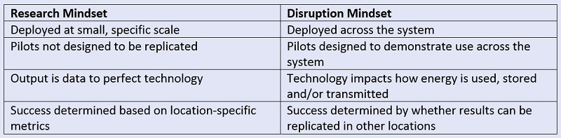 Pilot Projects Electricity Evolution table