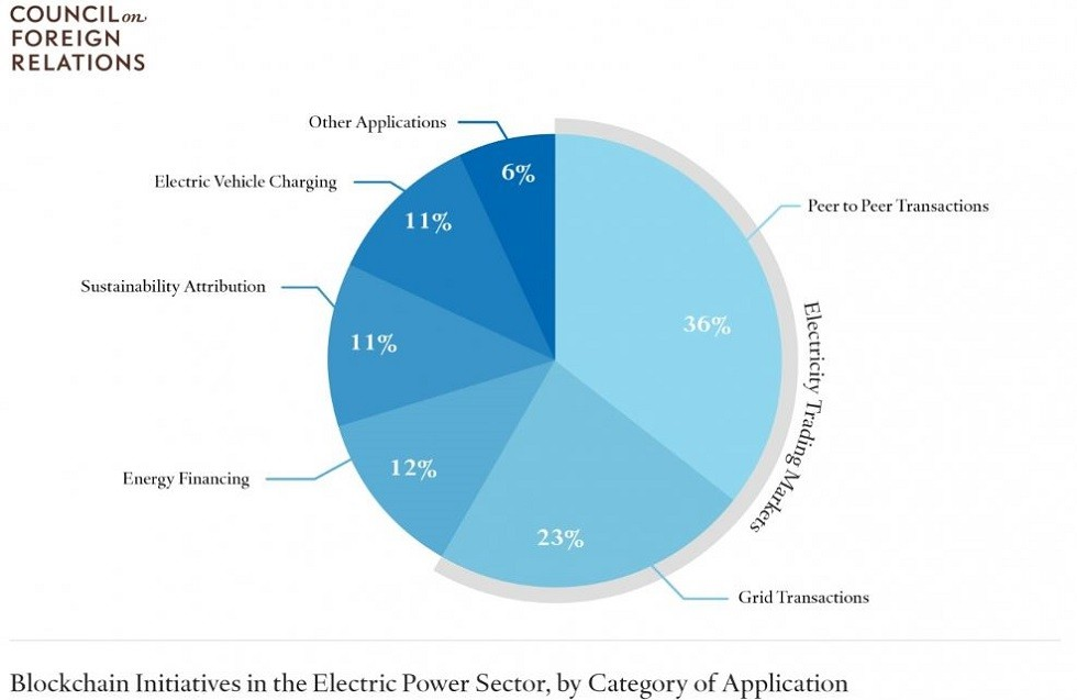 Blockchain fractions in the electric power sector, by category of application
