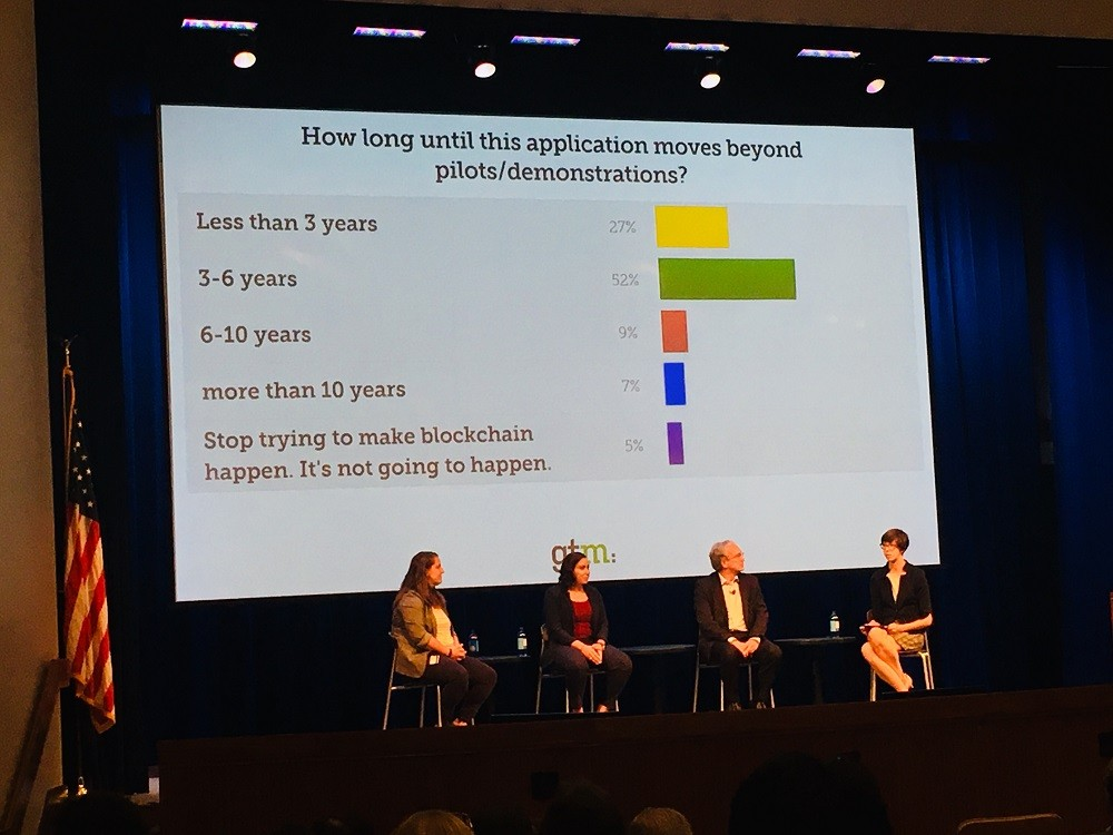 Results of GTM Conference Blockchain Poll