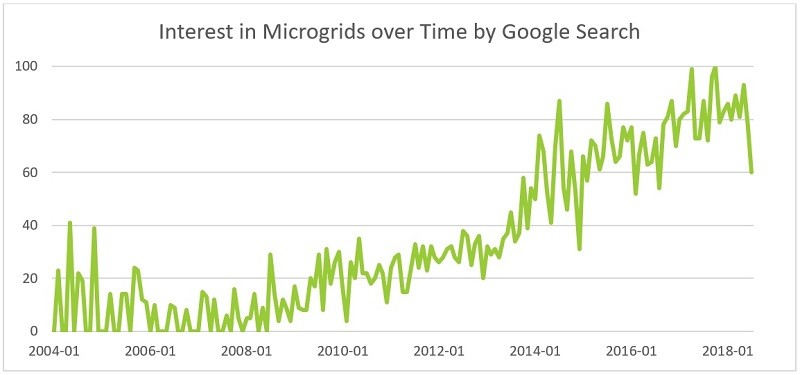 Interest in microgrids over time as shown by Google search results