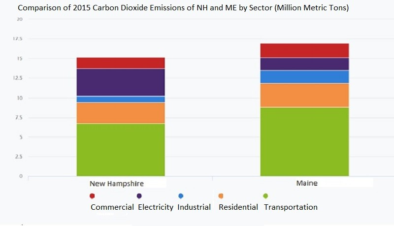 Comparison of 2015 Carbon Dioxide Emissions of NH and ME by Sector (Million Metric Tons)