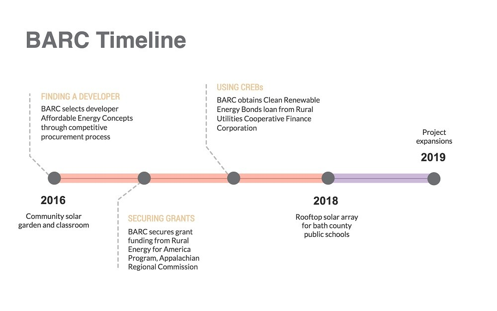 BARC timeline