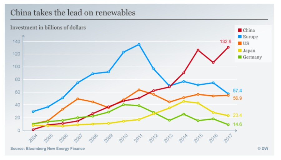 China takes the lead on renewables