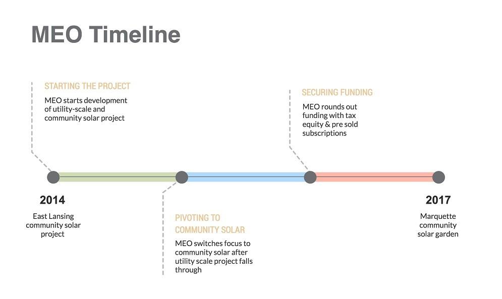 MEO timeline