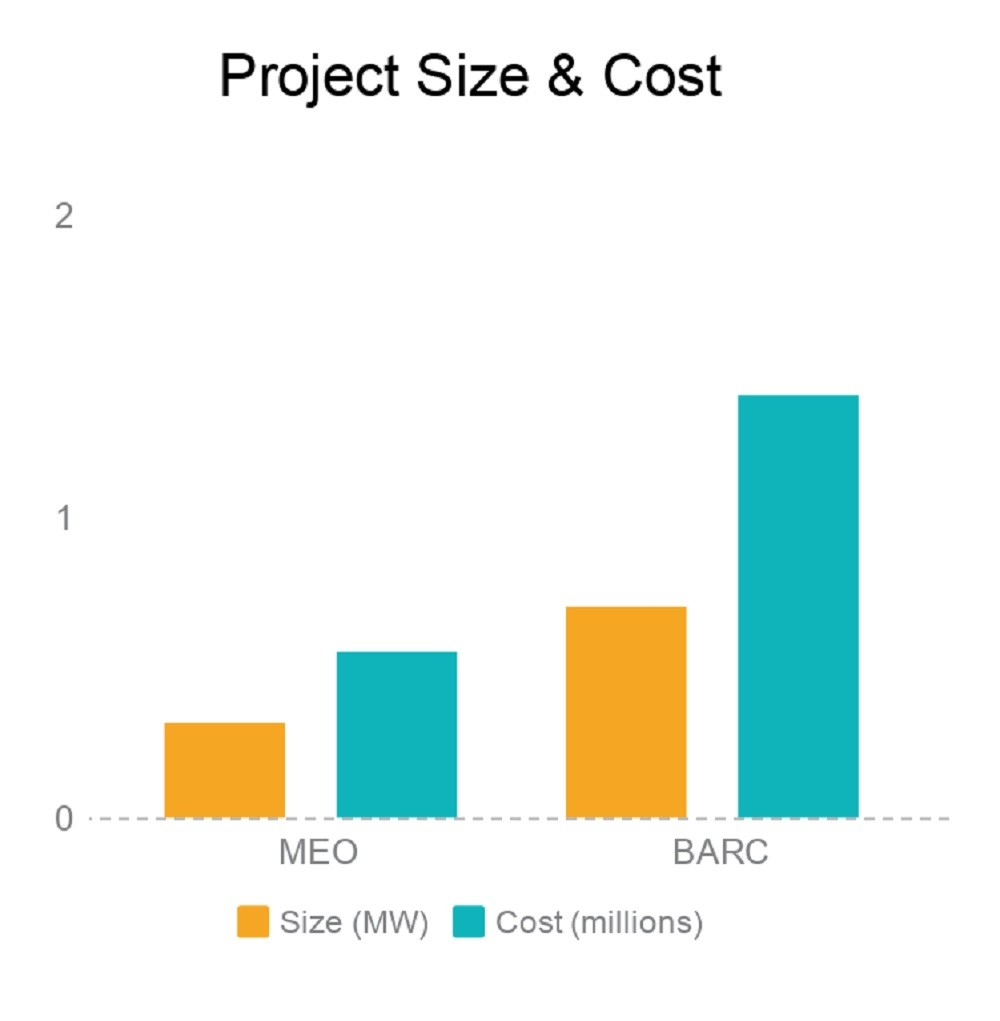 MEO and BARC project size and cost