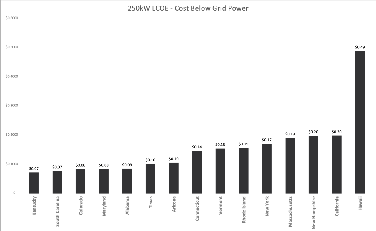 LCOE - Cost Below Power Grid