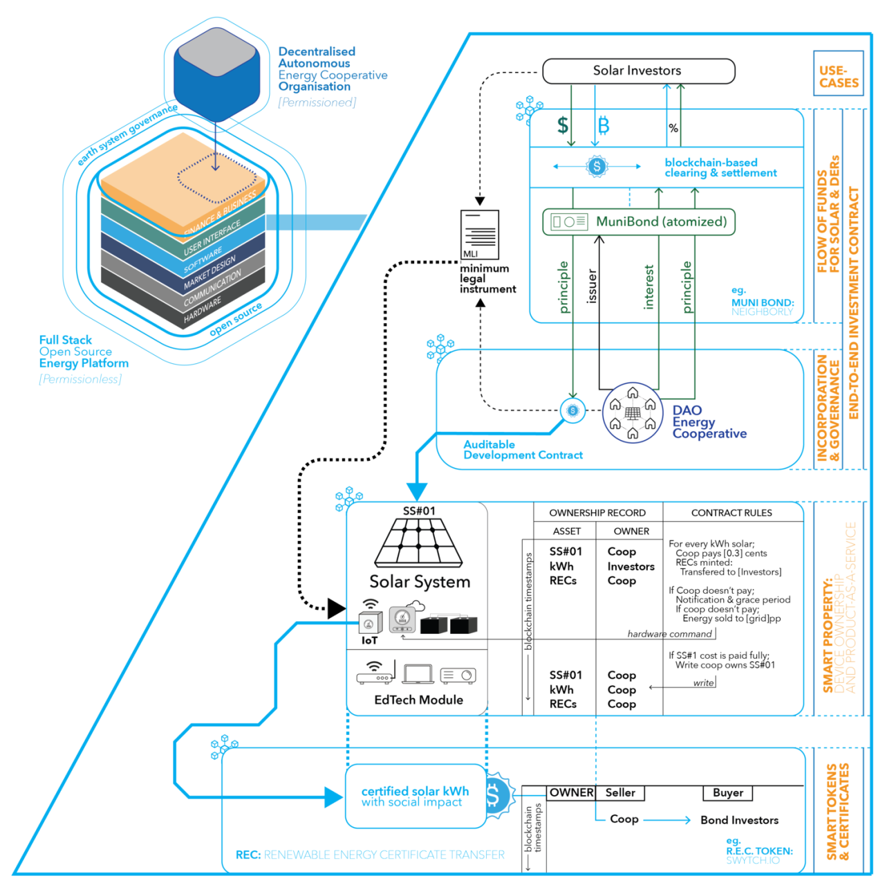 Diagram of openlab systems architecture